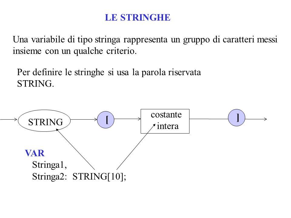 LE STRINGHEUna variabile di tipo stringa rappresenta un gruppo di caratteri messi insieme con un qualche criterio.