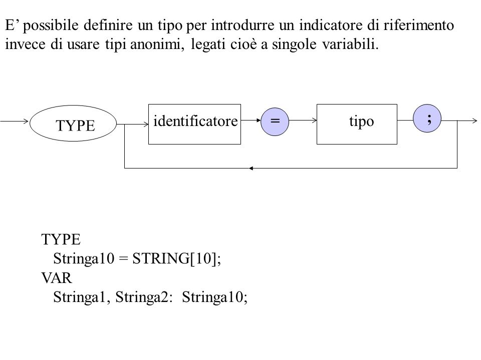 E' possibile definire un tipo per introdurre un indicatore di riferimento invece di usare tipi anonimi, legati cioè a singole variabili.
