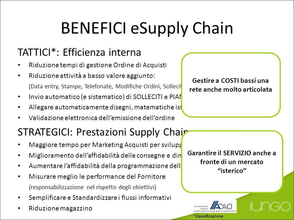 BENEFICI eSupply Chain