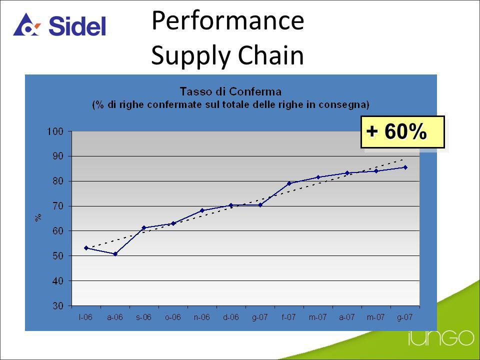 Performance Supply Chain