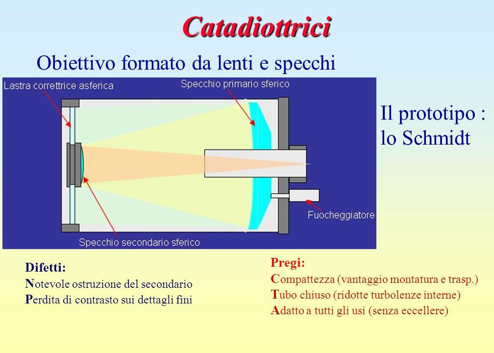 Catadiottrici Obiettivo formato da lenti e specchi