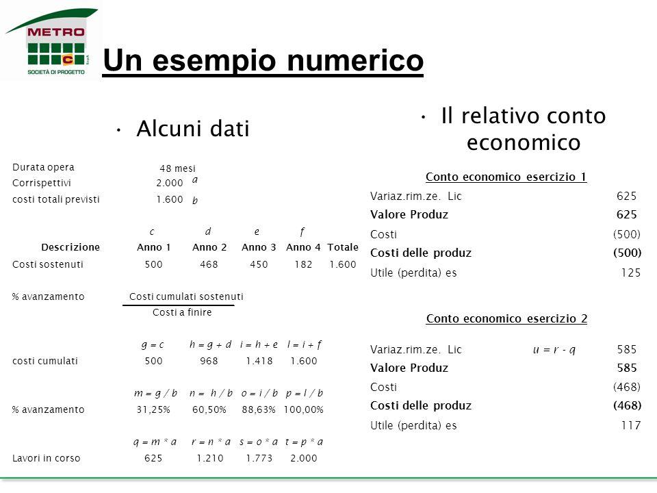 Il relativo conto economico