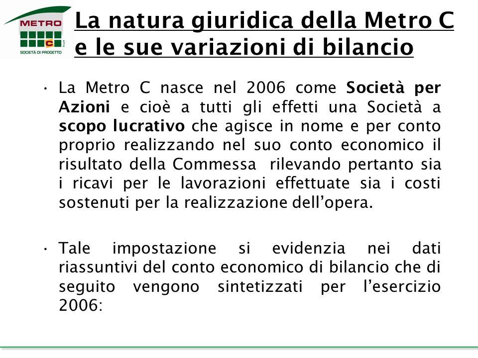 La natura giuridica della Metro C e le sue variazioni di bilancio