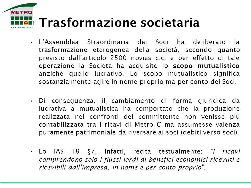 Trasformazione societaria