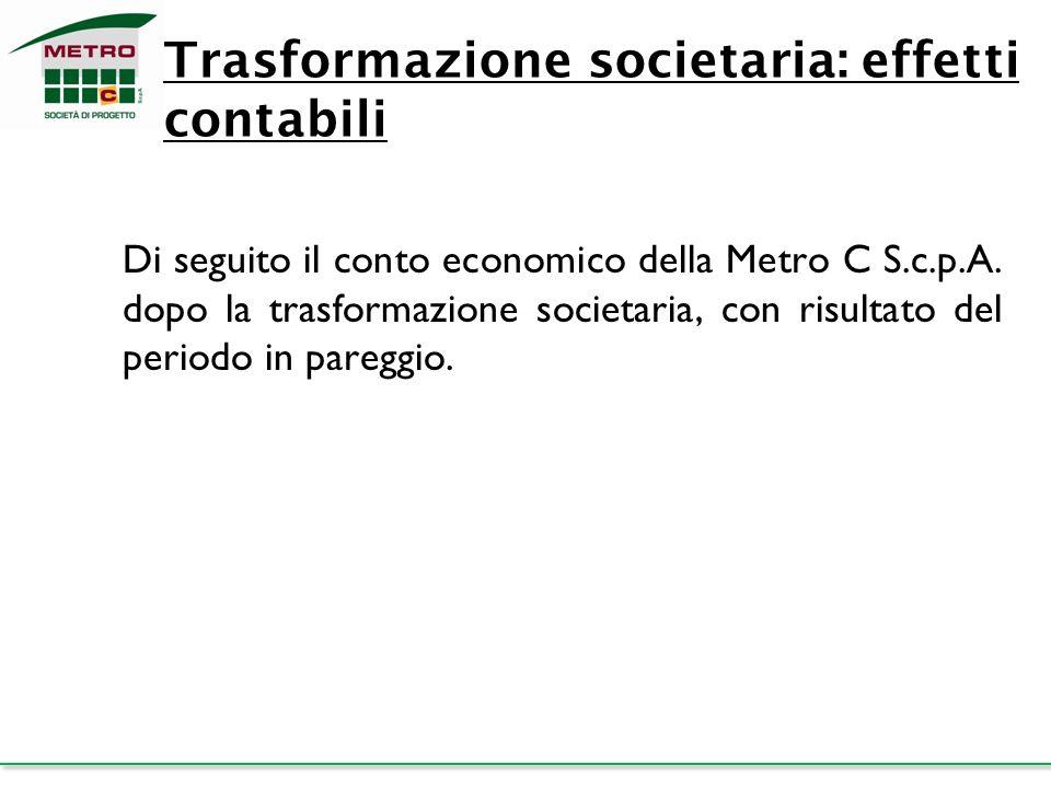 Trasformazione societaria: effetti contabili