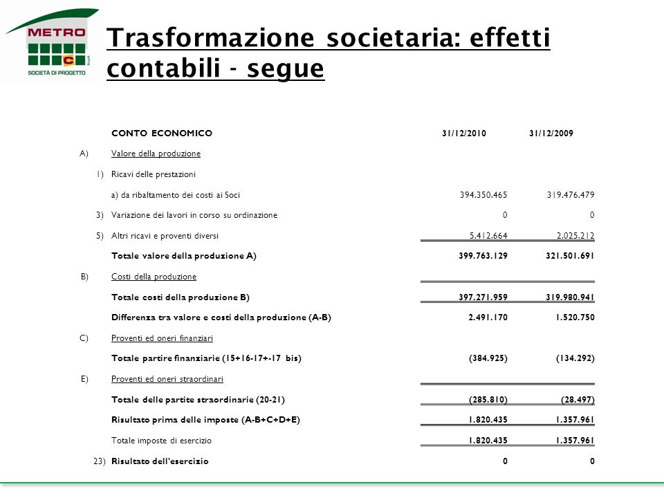 Trasformazione societaria: effetti contabili - segue
