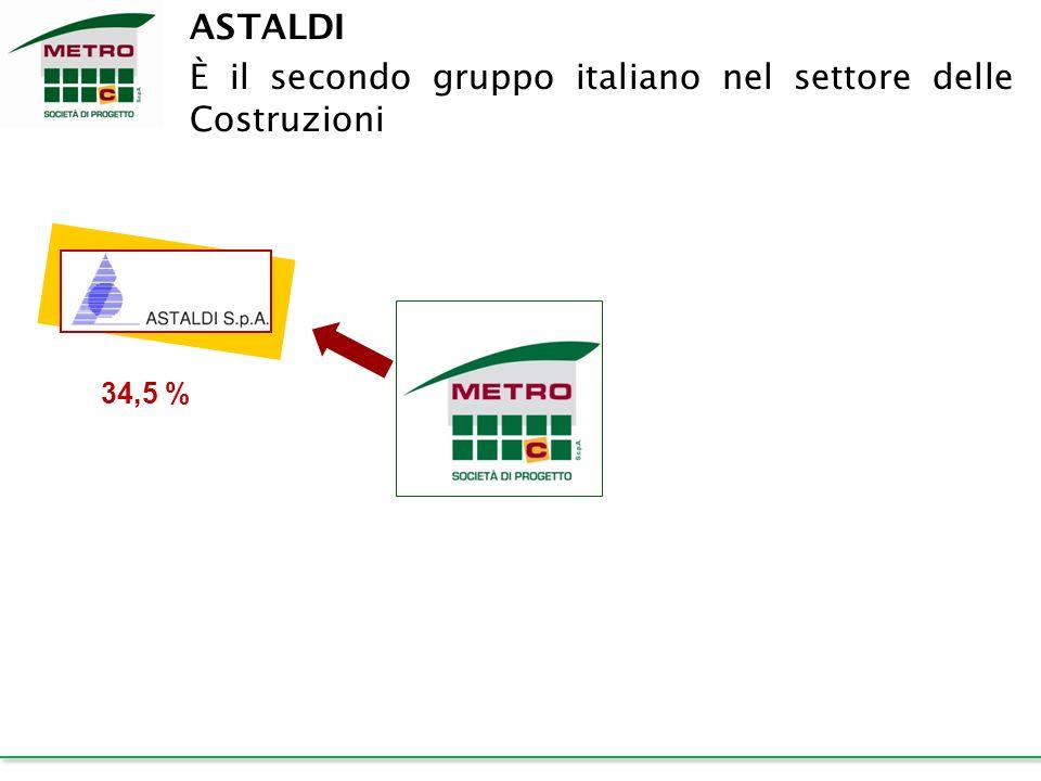 È il secondo gruppo italiano nel settore delle Costruzioni