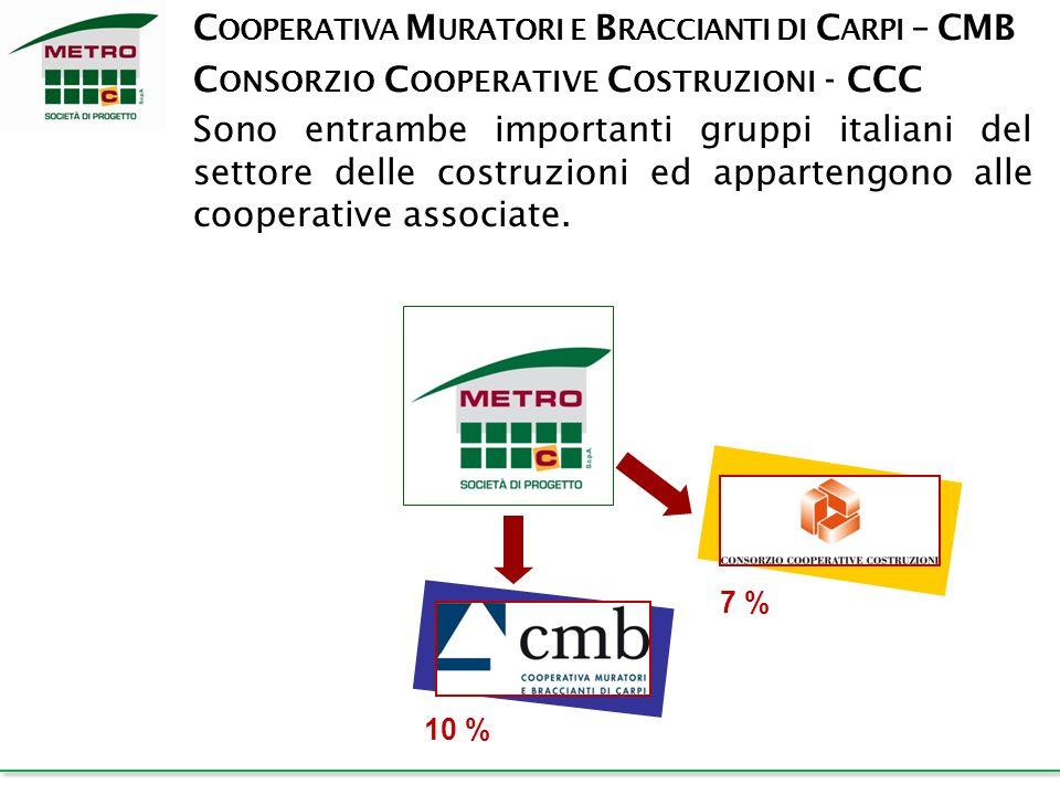 Cooperativa Muratori e Braccianti di Carpi – CMB