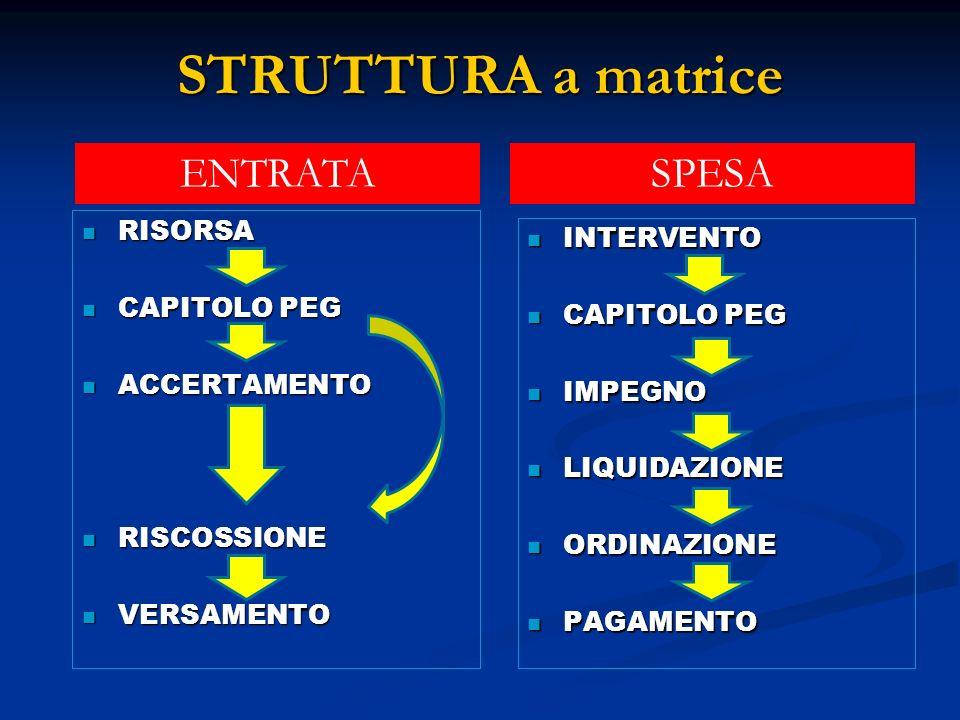 STRUTTURA a matrice ENTRATA SPESA RISORSA INTERVENTO CAPITOLO PEG