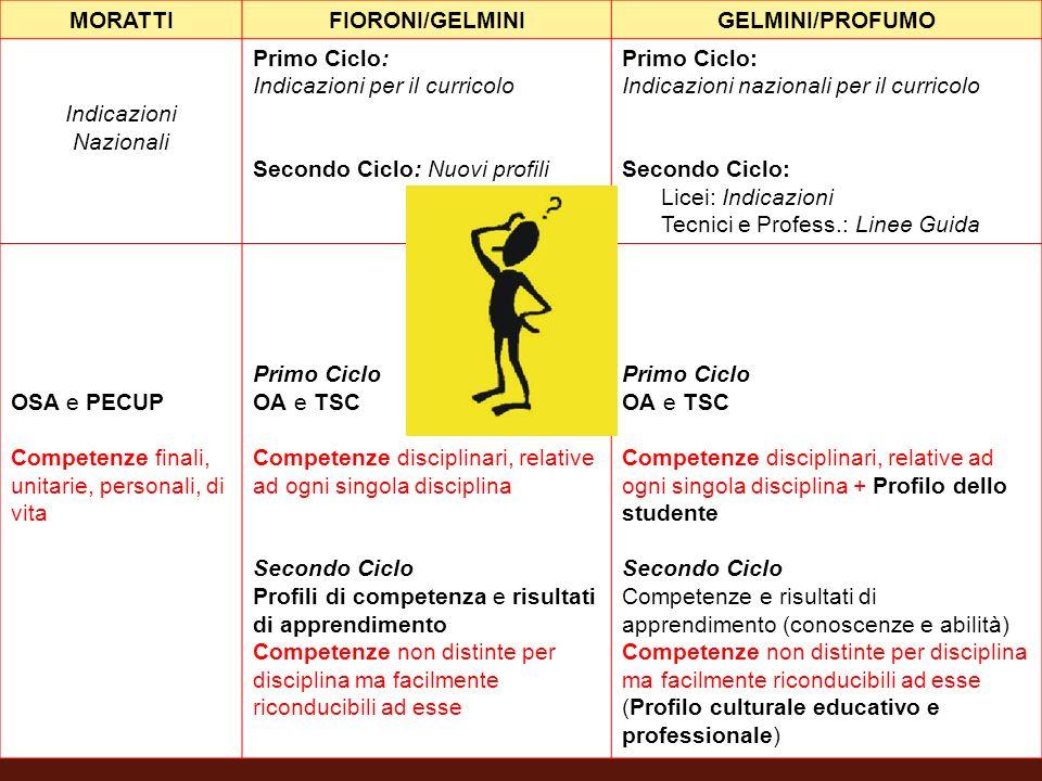 MORATTI FIORONI/GELMINI. GELMINI/PROFUMO. Indicazioni. Nazionali. Primo Ciclo: Indicazioni per il curricolo.
