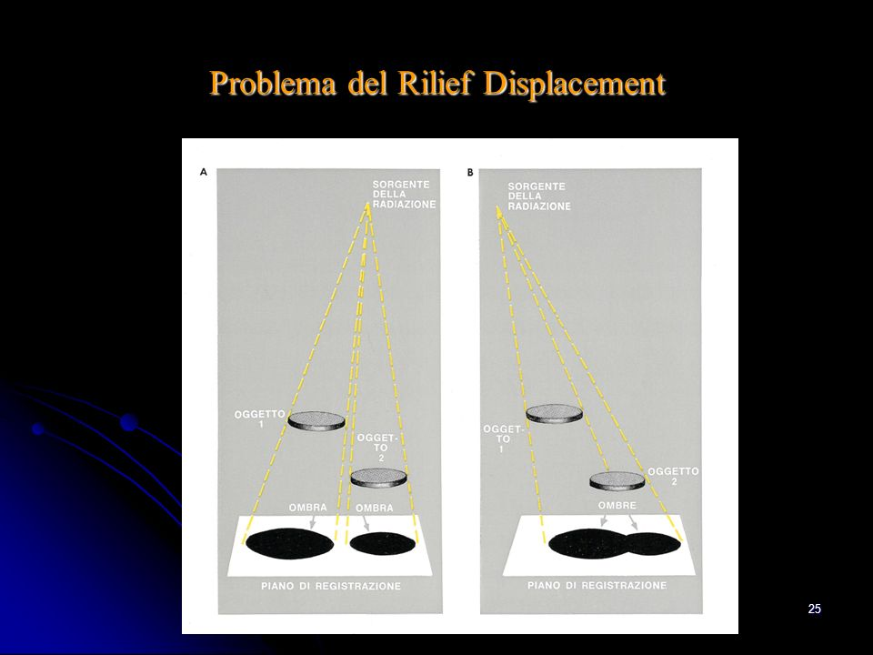 Problema del Rilief Displacement