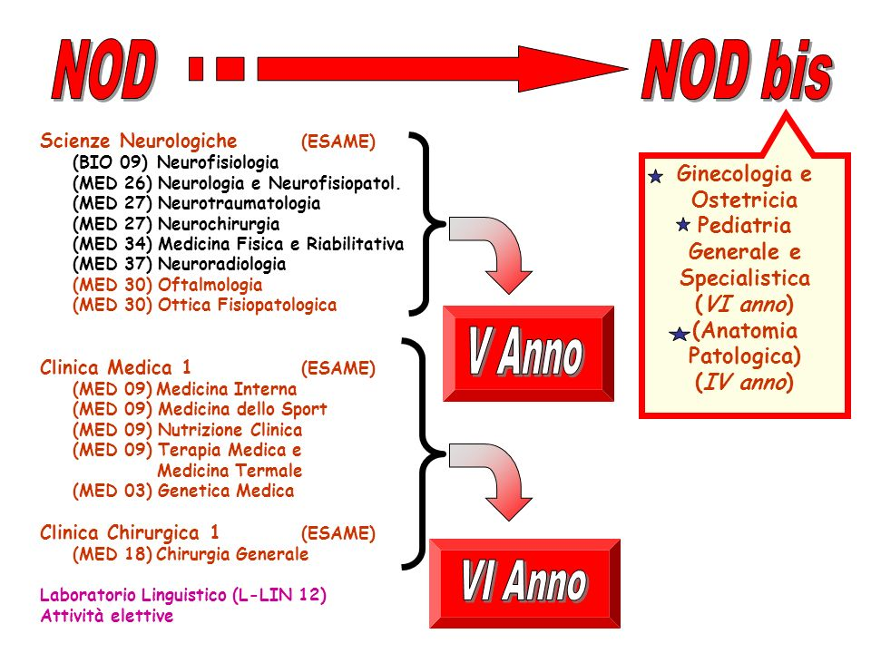 NOD NOD bis V Anno VI Anno Ginecologia e Ostetricia Pediatria