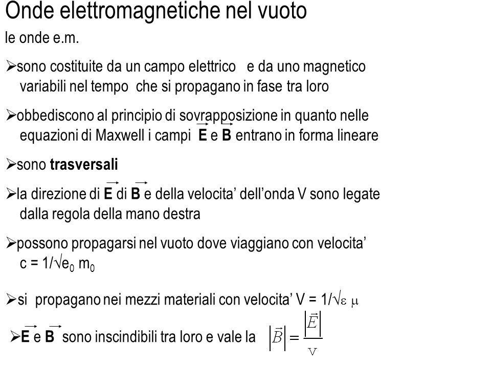 Onde elettromagnetiche nel vuoto