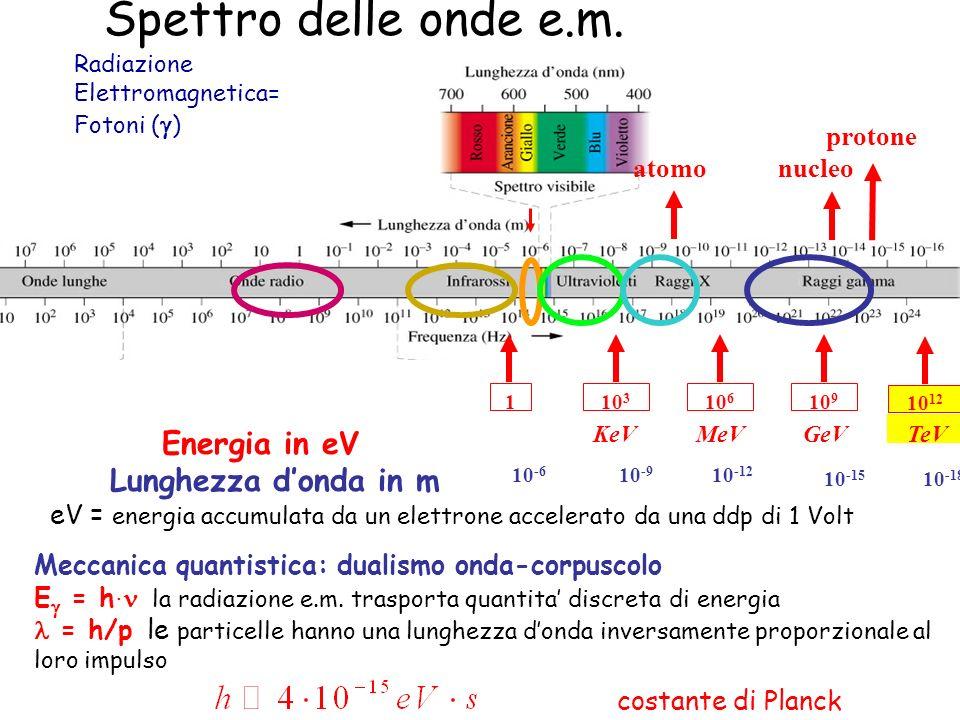 Spettro delle onde e.m. Energia in eV Lunghezza d'onda in m atomo