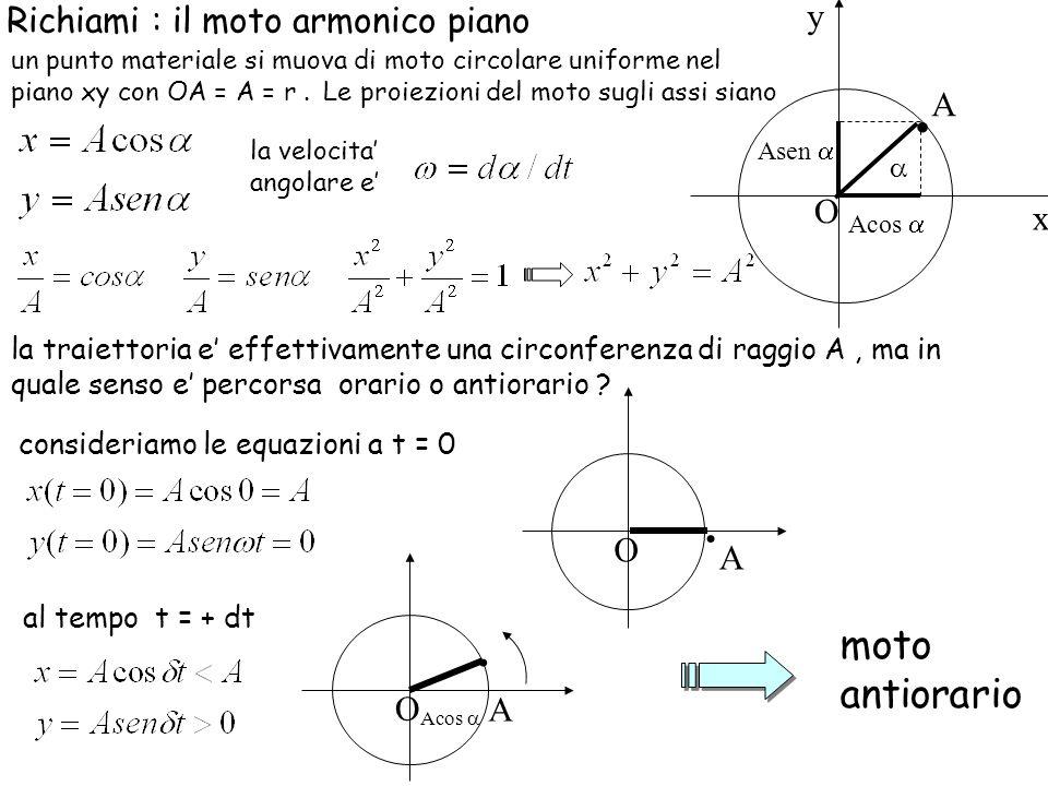 . . . moto antiorario y Richiami : il moto armonico piano A O x O A O