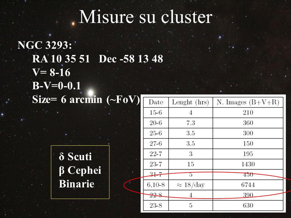 Misure su cluster NGC 3293: RA 10 35 51 Dec -58 13 48 V= 8-16