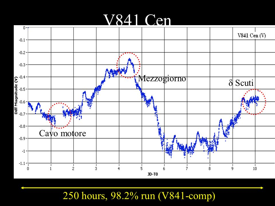 V841 Cen Chromospherically active Spotted star V=8.58 Rotazione 6g