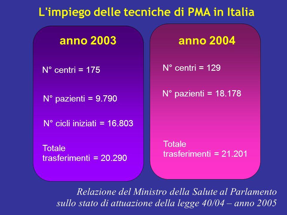L impiego delle tecniche di PMA in Italia