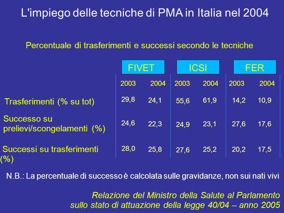 L impiego delle tecniche di PMA in Italia nel 2004