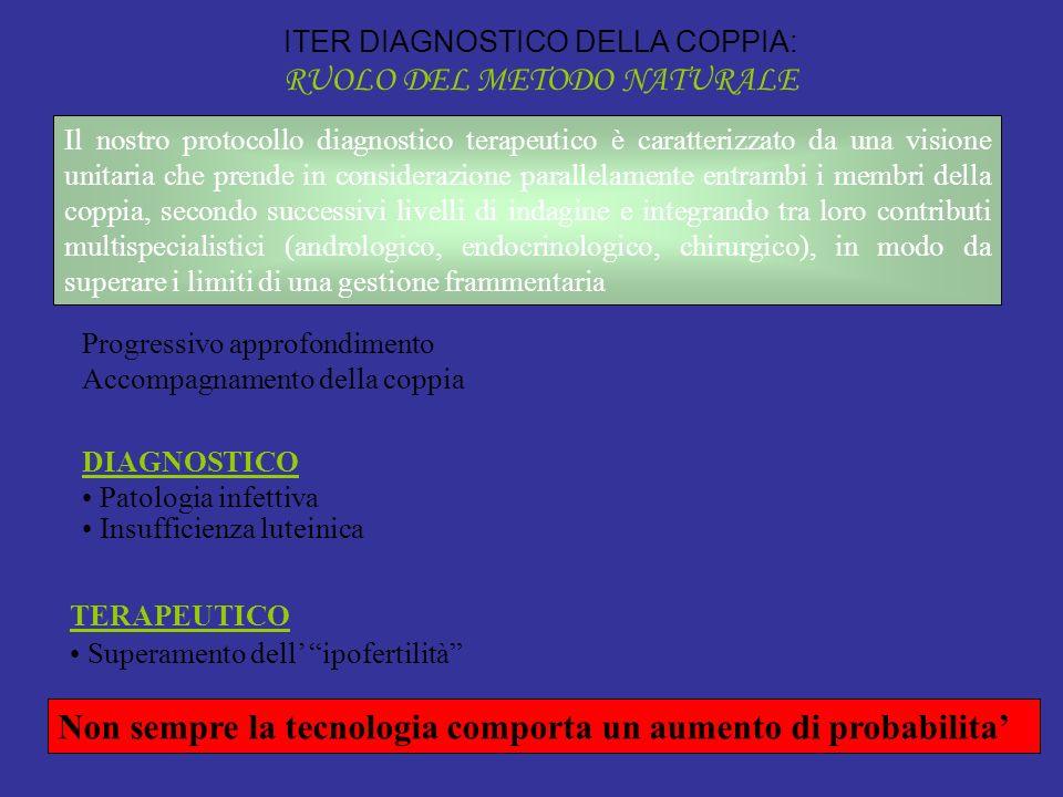 ITER DIAGNOSTICO DELLA COPPIA: RUOLO DEL METODO NATURALE