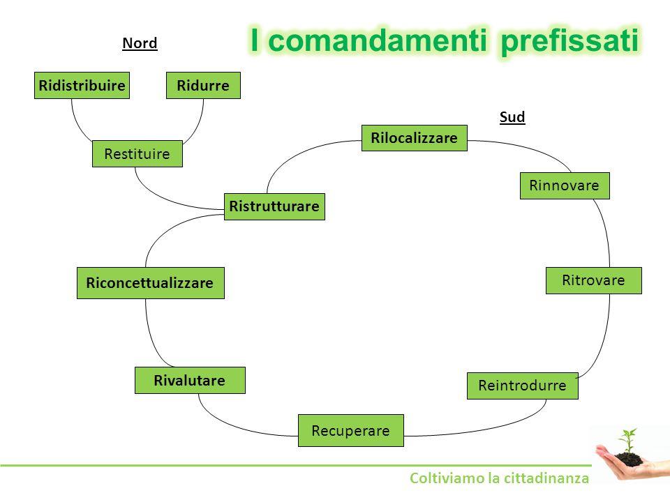 I comandamenti prefissati