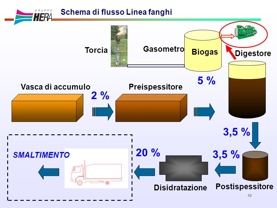 5 % 2 % 3,5 % 20 % 3,5 % Schema di flusso Linea fanghi Torcia