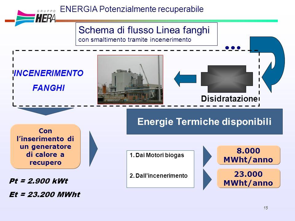 ENERGIA Potenzialmente recuperabile
