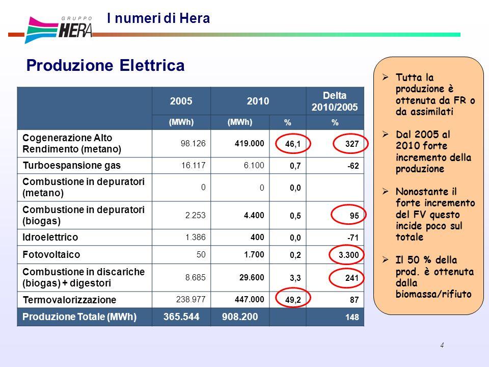 Produzione Elettrica I numeri di Hera