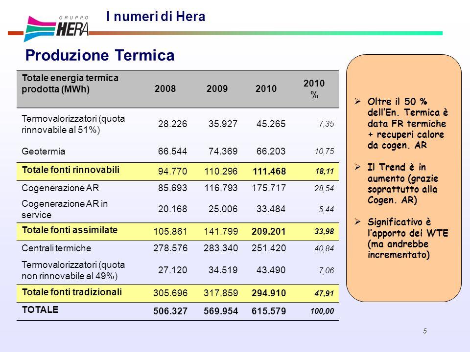 Produzione Termica I numeri di Hera