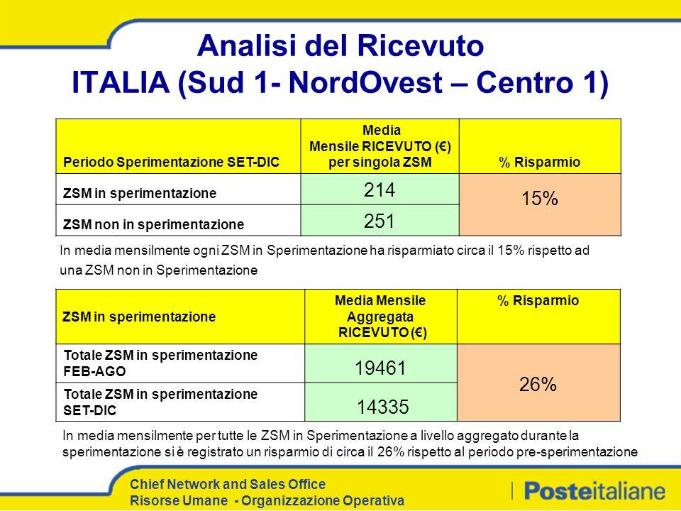 Analisi del Ricevuto ITALIA (Sud 1- NordOvest – Centro 1)