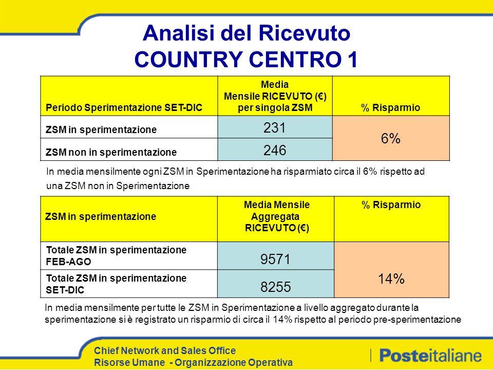 Analisi del Ricevuto COUNTRY CENTRO 1