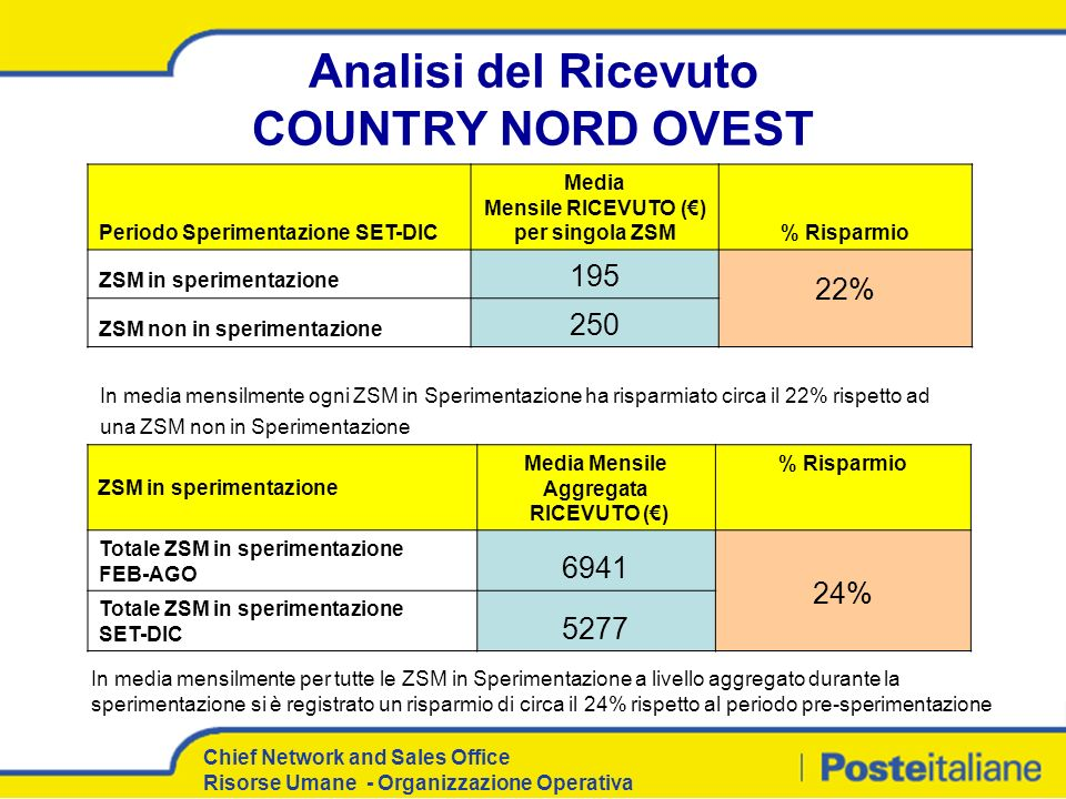 Analisi del Ricevuto COUNTRY NORD OVEST