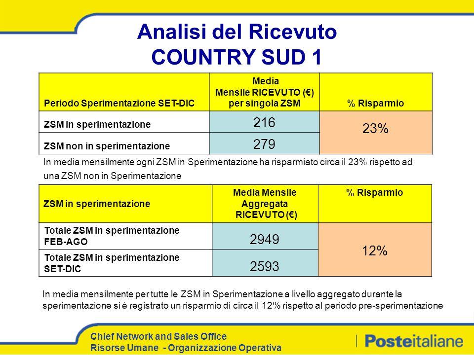 Analisi del Ricevuto COUNTRY SUD 1