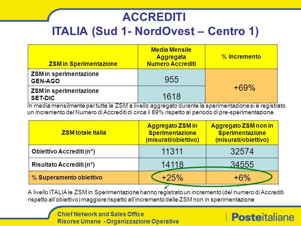 ACCREDITI ITALIA (Sud 1- NordOvest – Centro 1)