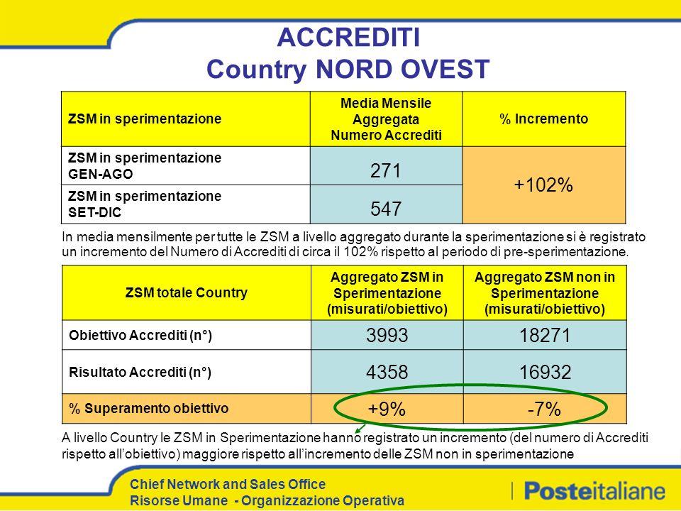ACCREDITI Country NORD OVEST