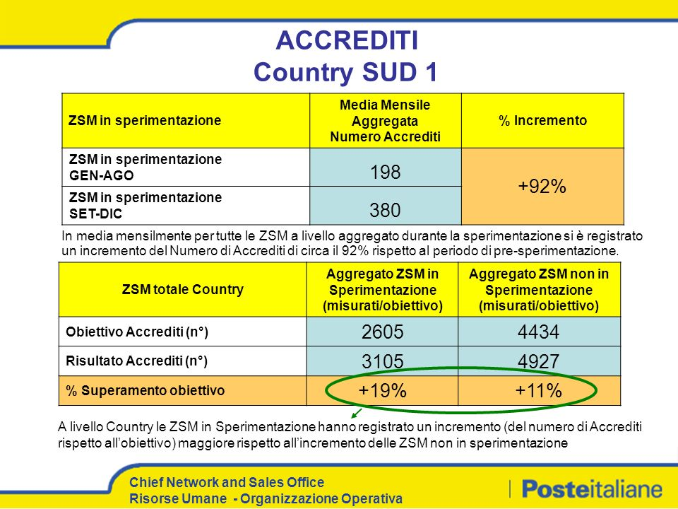 ACCREDITI Country SUD 1 198 +92% 380 2605 4434 3105 4927 +19% +11%