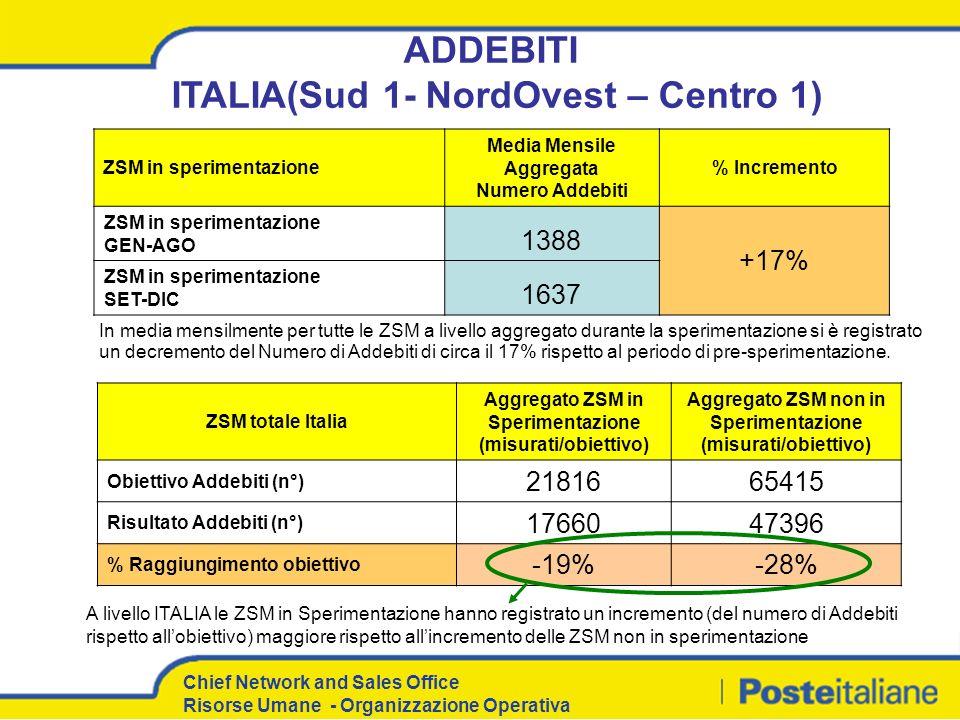 ADDEBITI ITALIA(Sud 1- NordOvest – Centro 1)