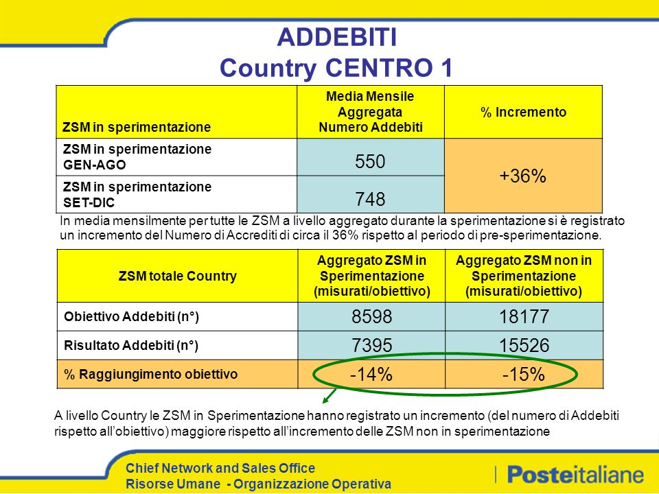 ADDEBITI Country CENTRO 1