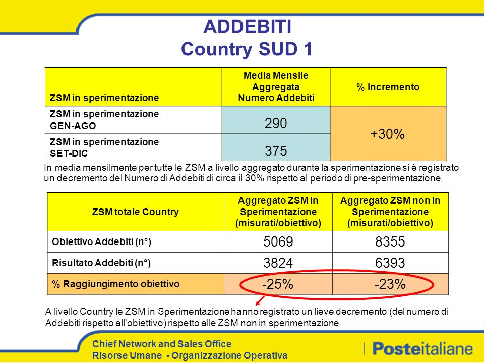ADDEBITI Country SUD 1 290 +30% 375 5069 8355 3824 6393 -25% -23%