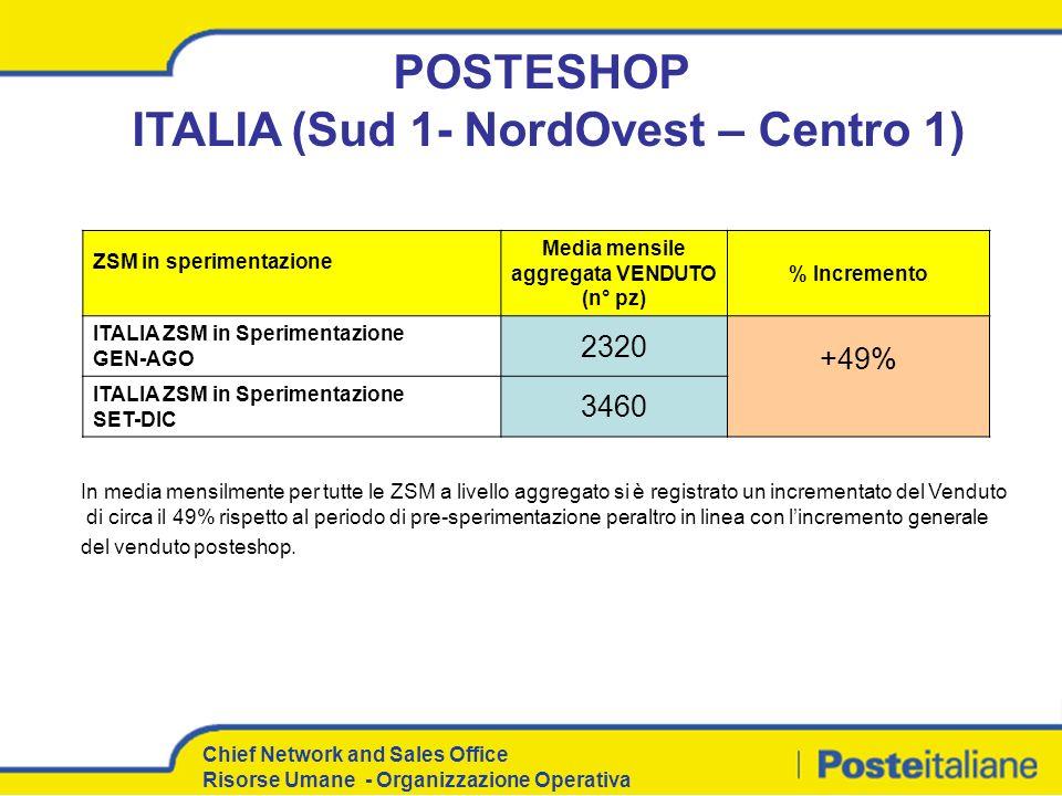 POSTESHOP ITALIA (Sud 1- NordOvest – Centro 1)