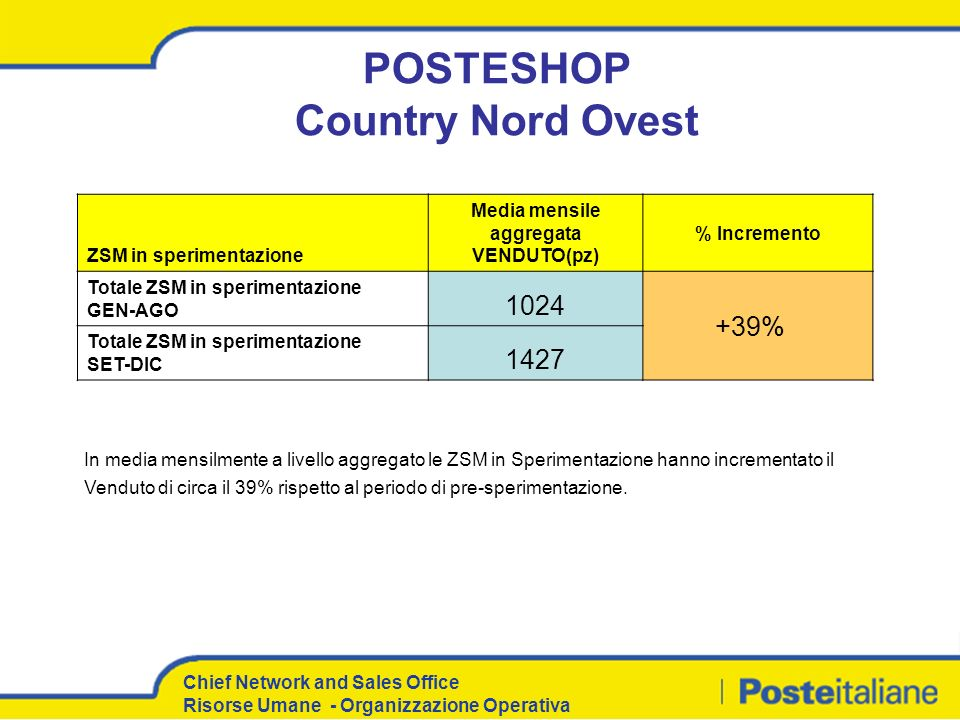 POSTESHOP Country Nord Ovest