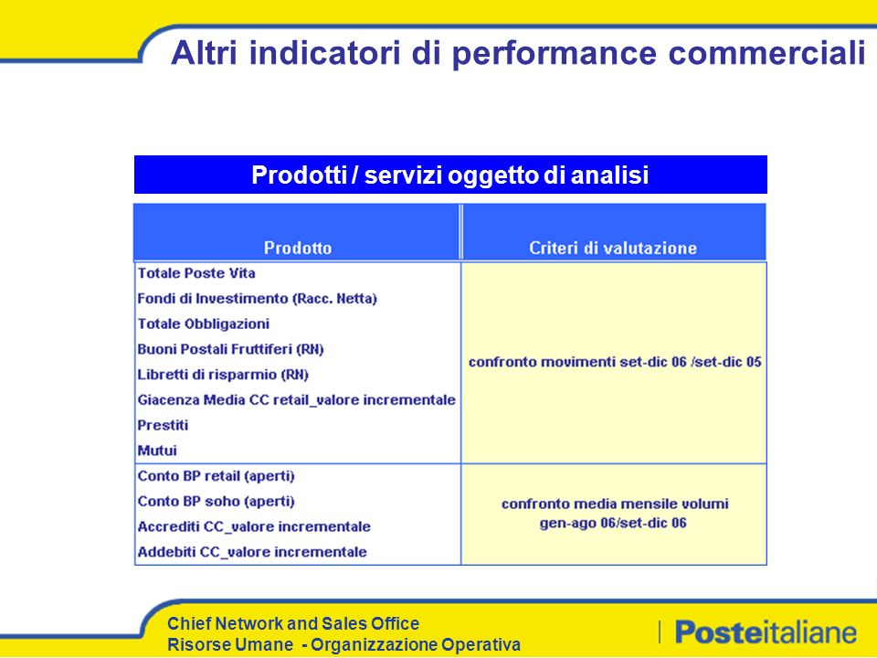 Altri indicatori di performance commerciali