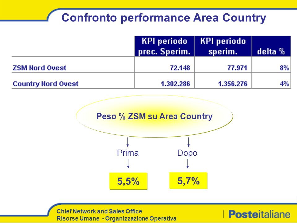 Confronto performance Area Country Peso % ZSM su Area Country