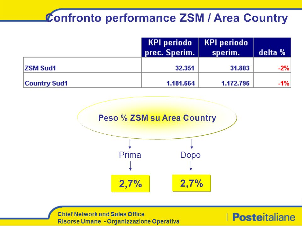 Confronto performance ZSM / Area Country Peso % ZSM su Area Country