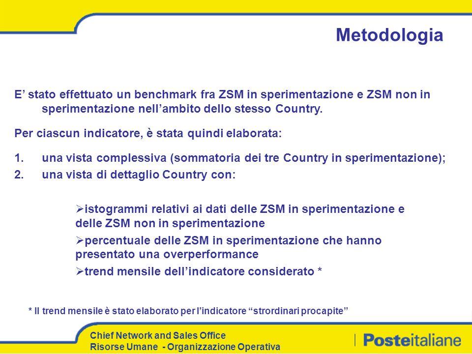 Metodologia E' stato effettuato un benchmark fra ZSM in sperimentazione e ZSM non in sperimentazione nell'ambito dello stesso Country.