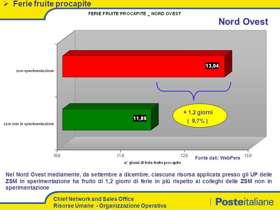 Nord Ovest Ferie fruite procapite + 1,2 giorni ( 9,7% )