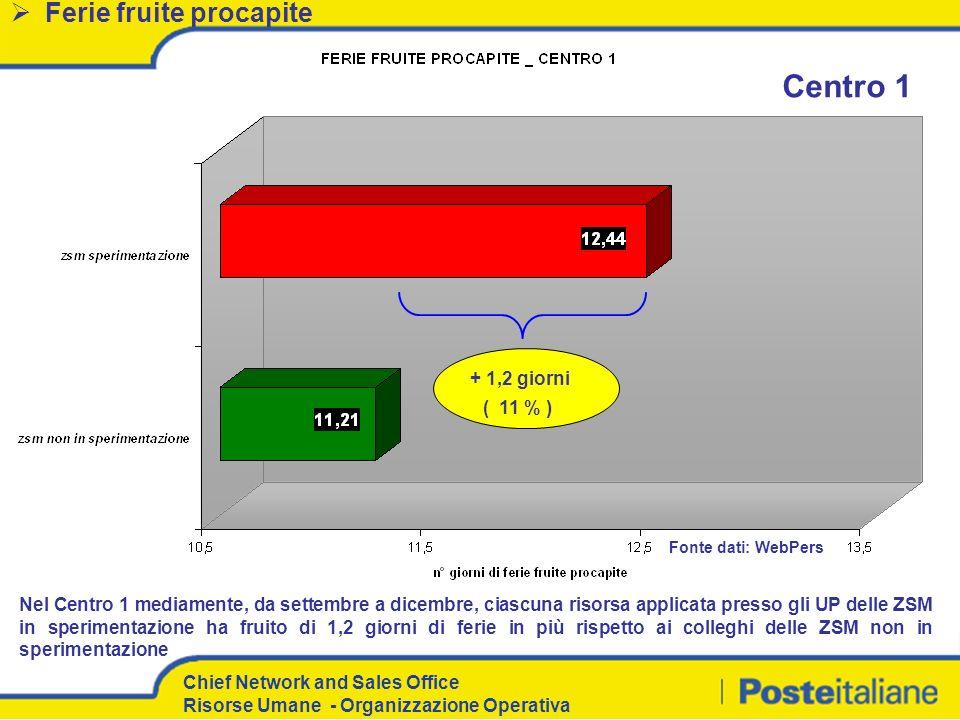 Centro 1 Ferie fruite procapite + 1,2 giorni ( 11 % )