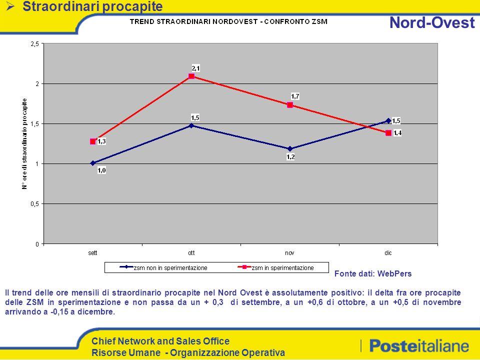 Nord-Ovest Straordinari procapite Fonte dati: WebPers