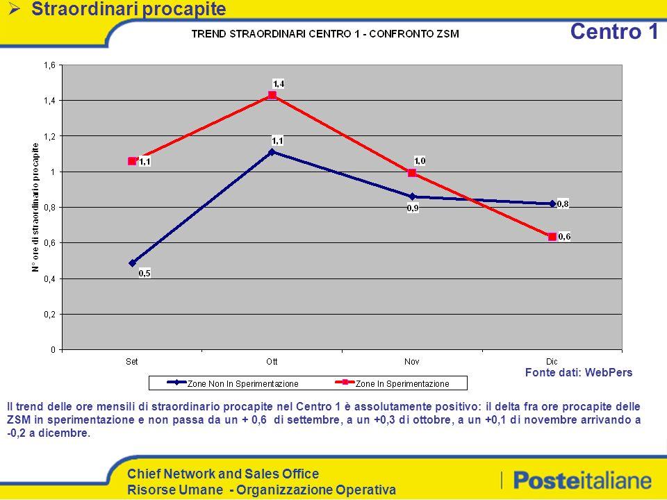 Centro 1 Straordinari procapite Fonte dati: WebPers