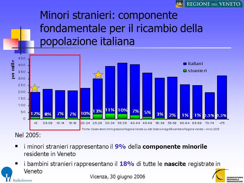 Minori stranieri: componente fondamentale per il ricambio della popolazione italiana